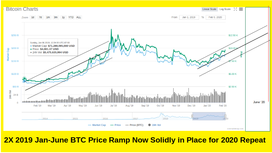 2019 2X Jan to June BTC Price Increase Repeat Performance Shaping up Nicely in 2020