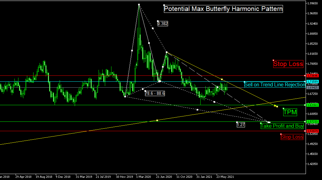 EURNZD Weekly Max Butterfly Harmonic Pattern