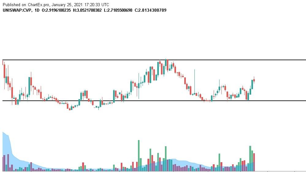 Power Pool $CVP +50% PRICE markup! uptrend? Price & Fundamental Analysis