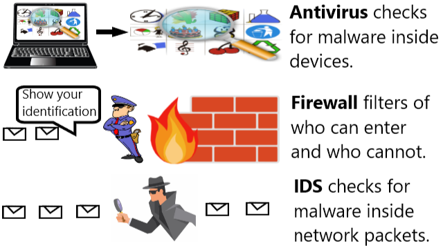 Antivirus vs Firewall vs Intrusion Detection System