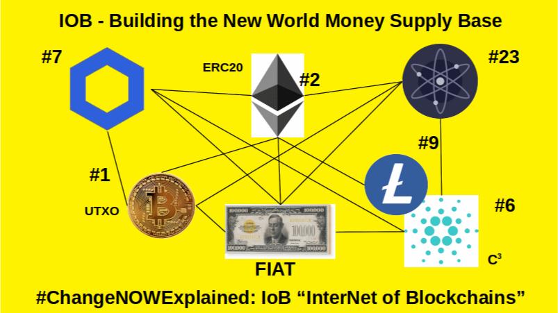The flight from Fiat via IoB Internet of Blockchain New World Money Supply Network