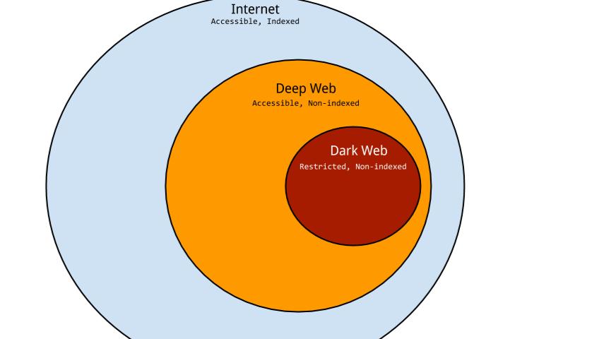 что такое darknet и deep web hydra2web