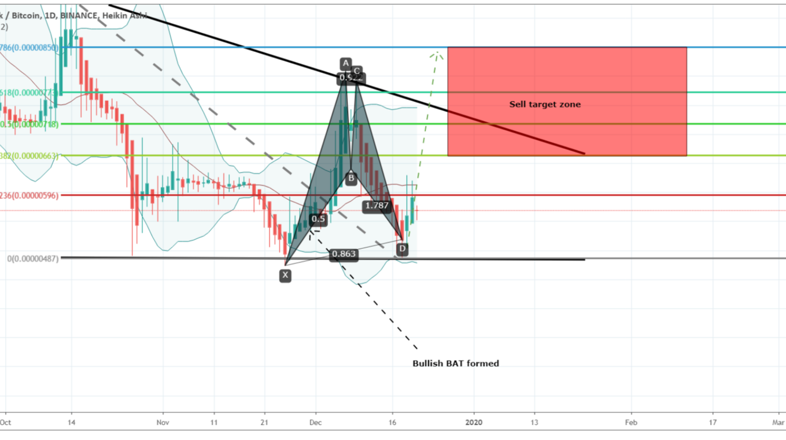 Dusk Network (DUSK) has  hit the support of Wedge and formed bullish harmonic BAT move for breakout