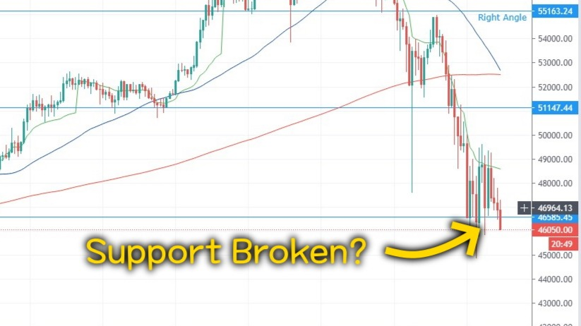 Price movement of BTC. Support at $46585 has been broken.