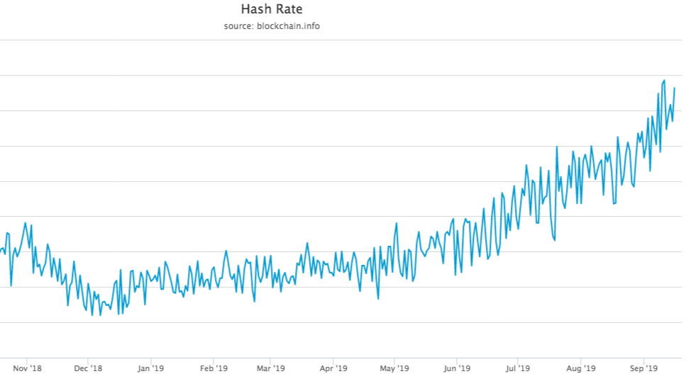 Bitcoin Hash Rate Looks Parabolic - Will The Price Follow?