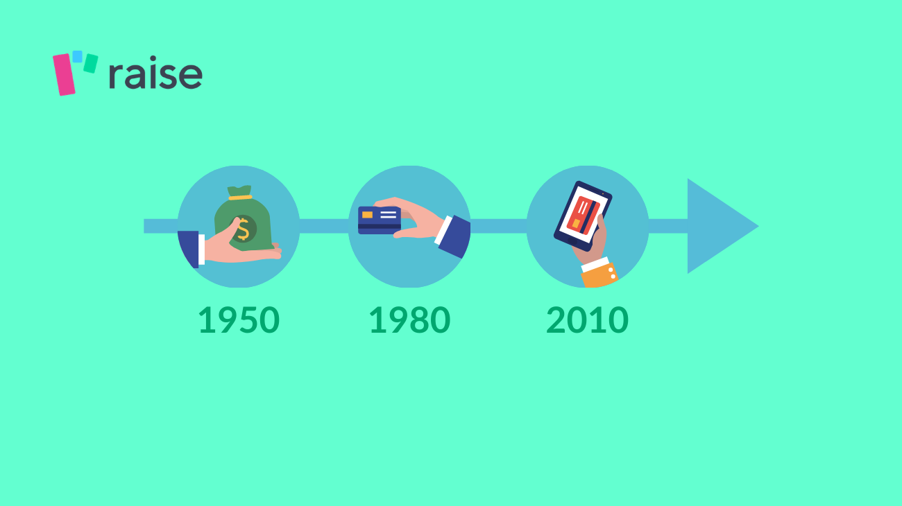 A Brief History of Financial Services - 70 Years Through Finance   Raise