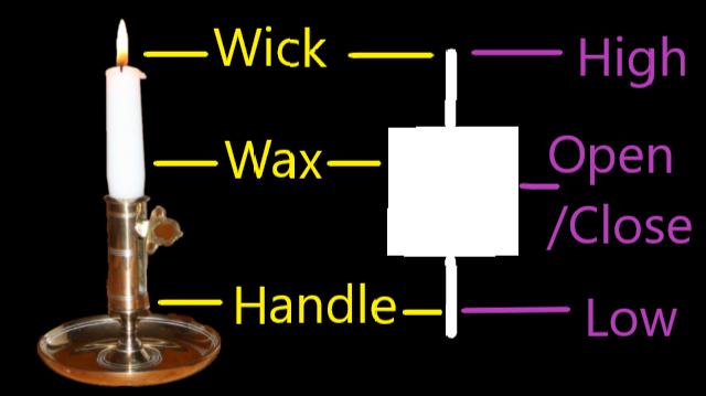 Candle Stick Chart Analogy