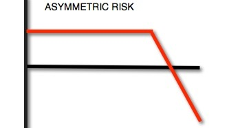 Asymmetric risk can help to control your trading psychology, and it is a great tool for altcoins.