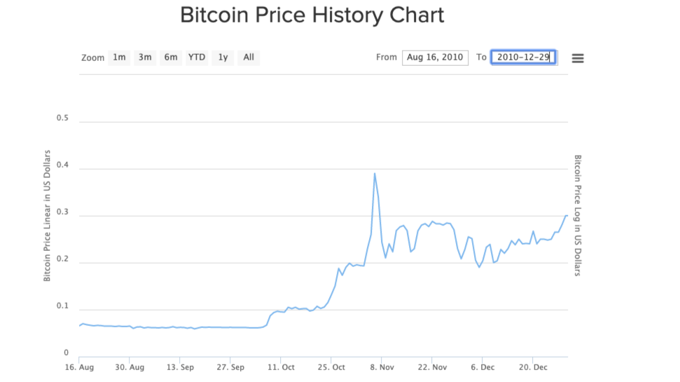 BTC Price History