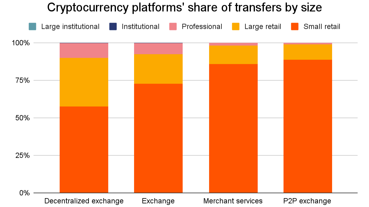 Chainalysis 2021 report reviews cryptocurrency platforms' share of transfers