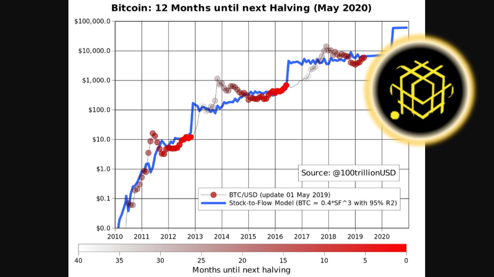 Anticipate The Next Bitcoin Halving