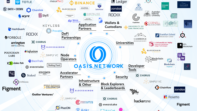 Oasis Network ($ROSE)