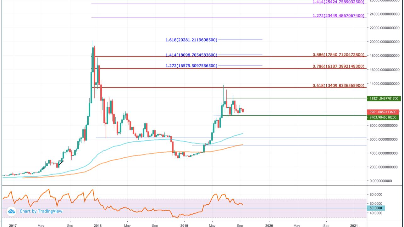 Bitcoin (BTC) Price Prediction 2020 - $25,400 Possible?