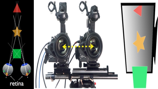 3D Stereo View