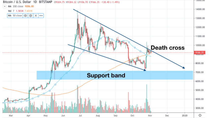 TA Master - Short, Mid and Long term forecast for Bitcoin