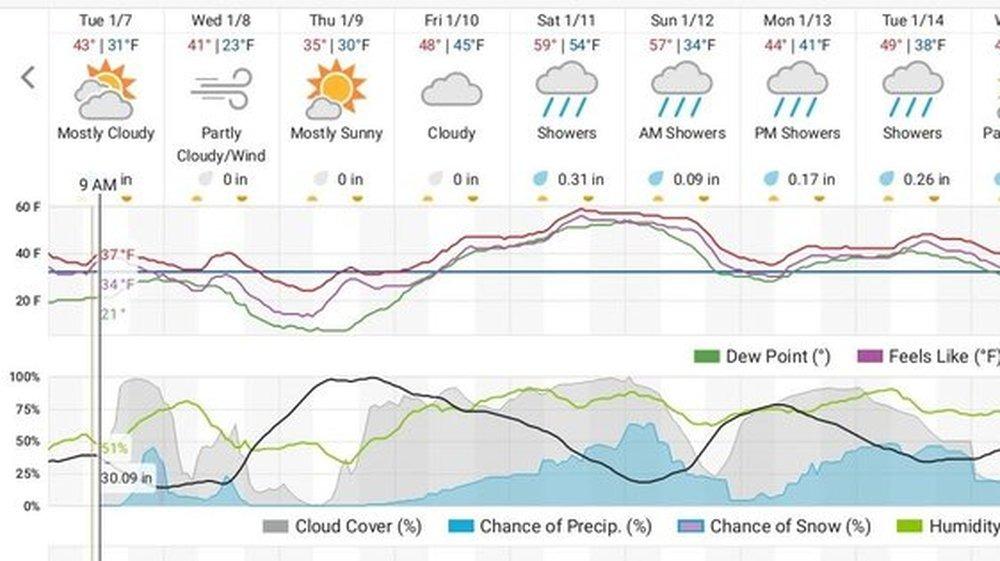 Weather Underground Web Page