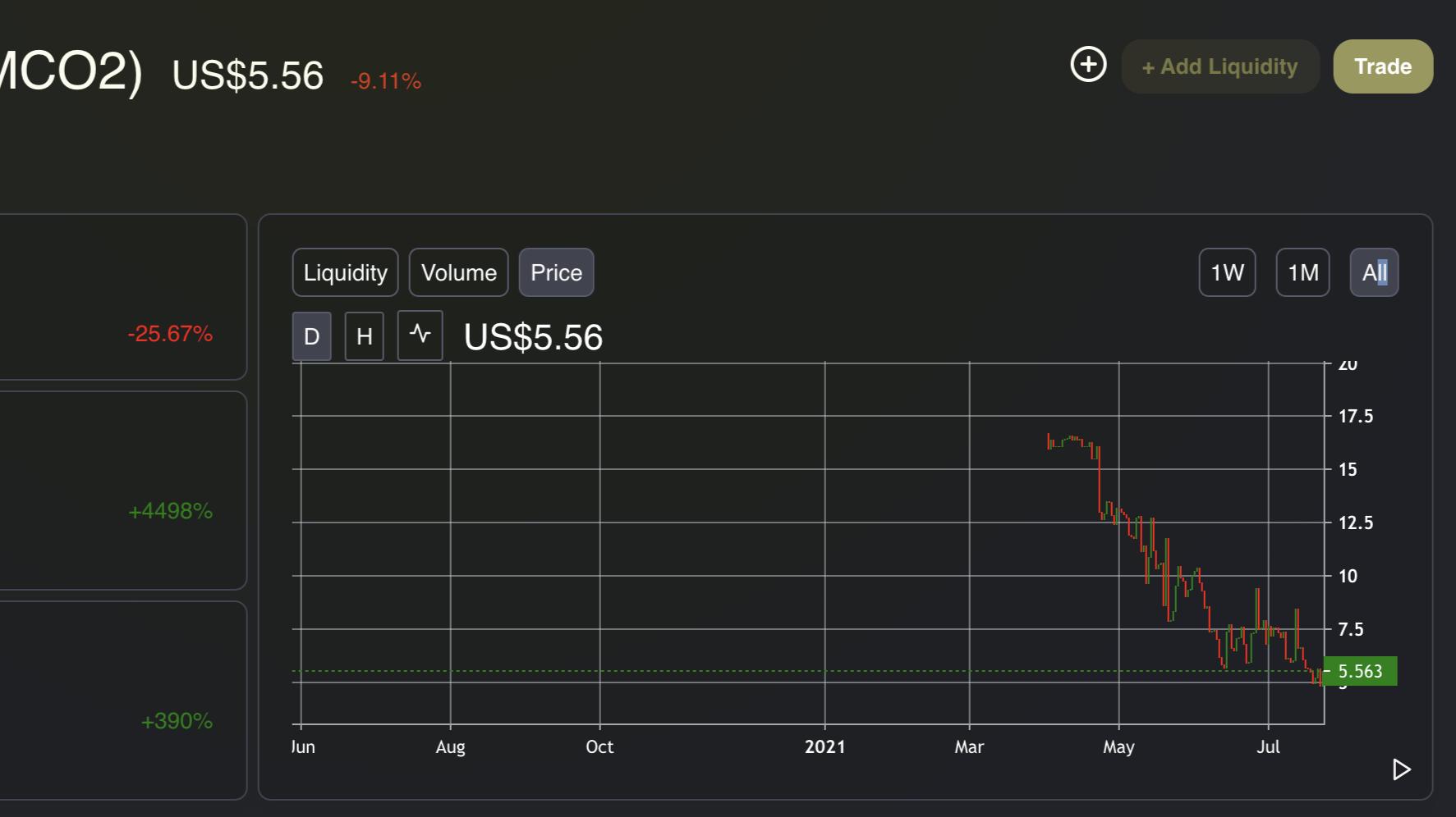 MCO2 price chart