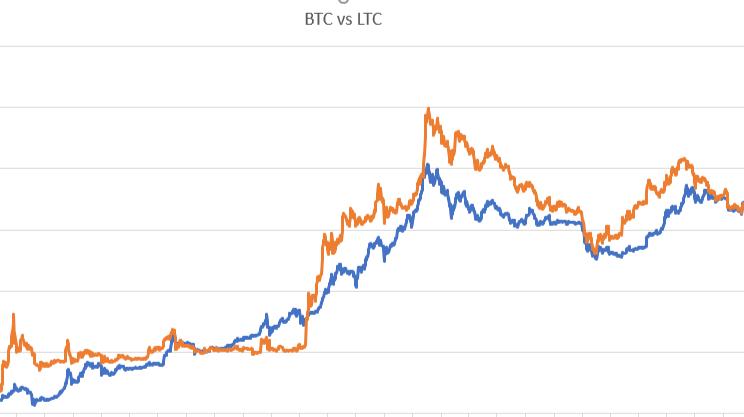 bitcoin vs litecoin vs dogecoin vendi bitcoin western union