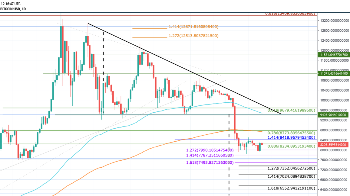 Bitcoin, Ethereum, XRP - Price Prediction & Analysis October 2019