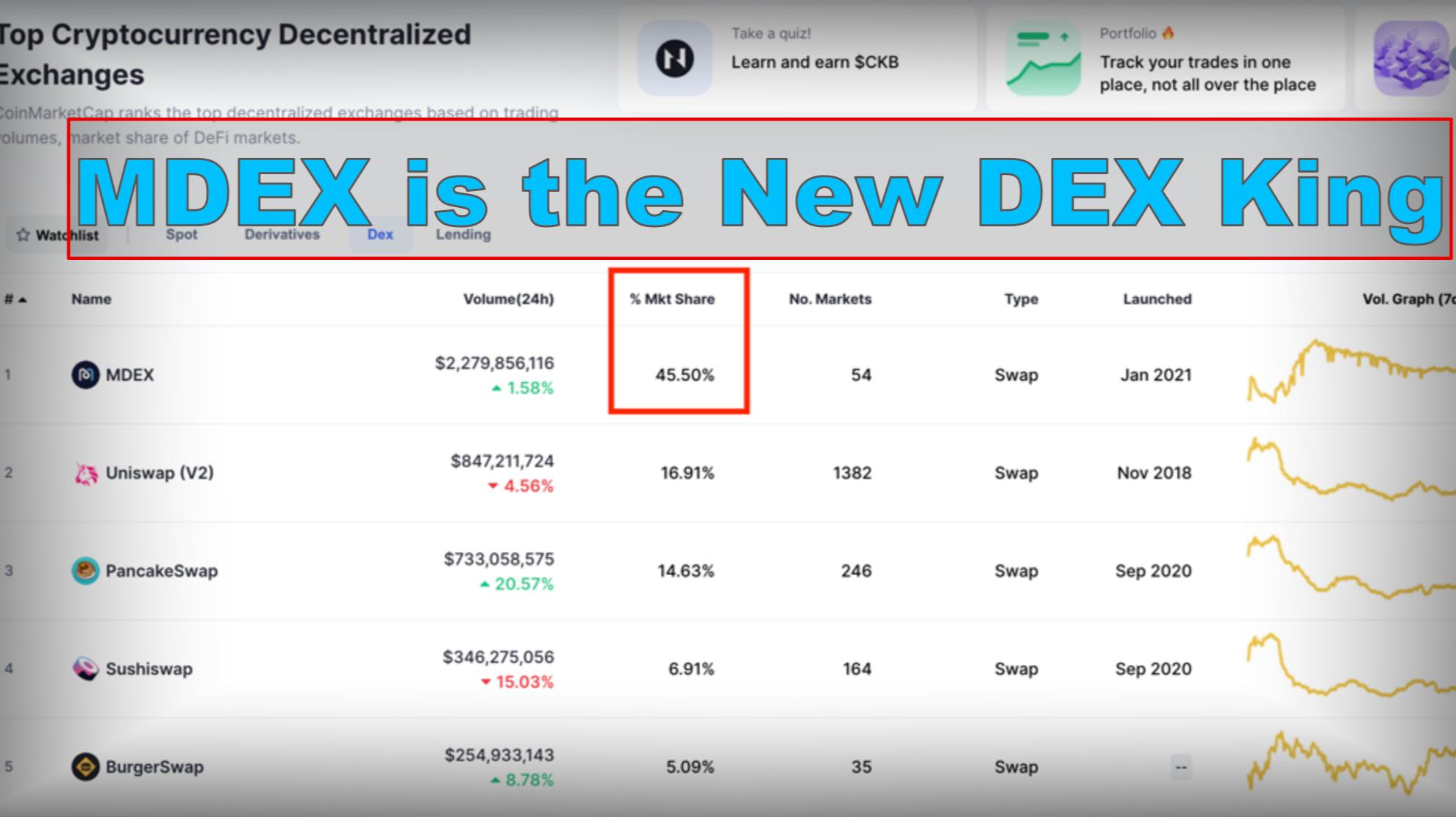 Source: CoinMarketCap - MDEXCaptures 45.5% of the Market Share