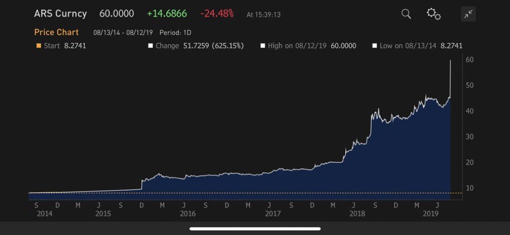 Argentine Peso dumping. -25% against the USD in one day. What is next?