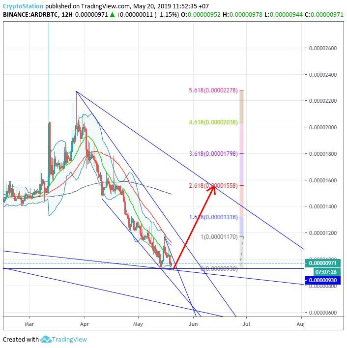 Ardor/Bitcoin (20 May) #ARDR $ARDR #BTC $BTC