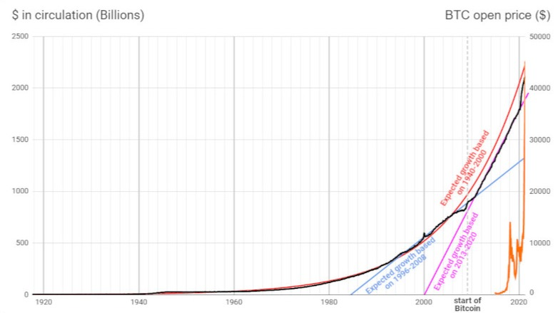 Bitcoin price vs. USD debt