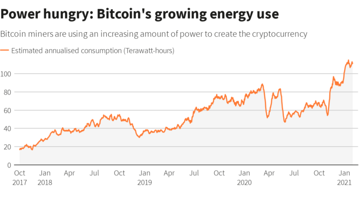 The environmental idiocy of Bitcoin investment.