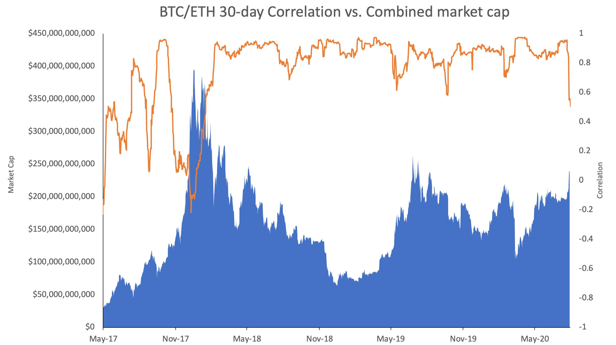 btc eth ratio chart