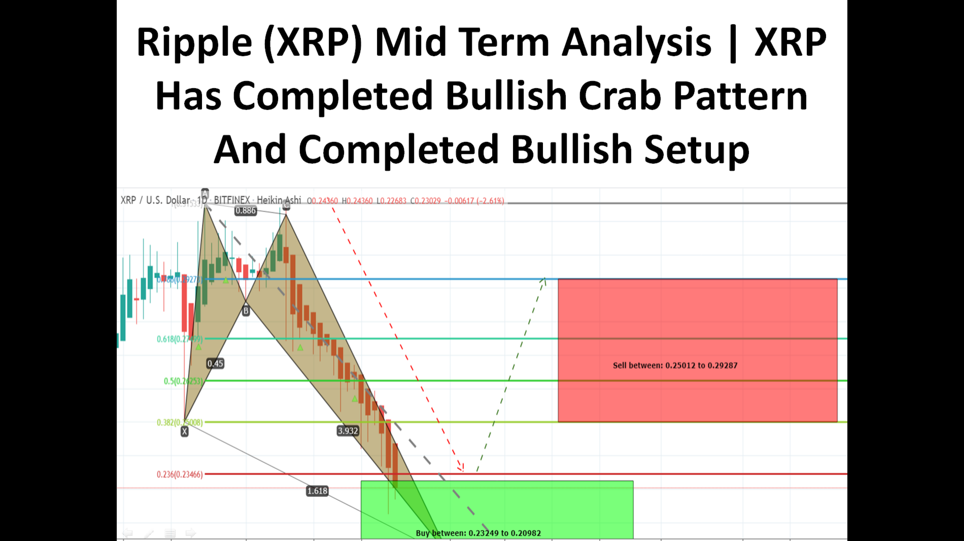 Ripple (XRP) Mid Term Analysis | XRP Has Formed Bullish Crab Pattern And Entered In Potential Reversal Zone
