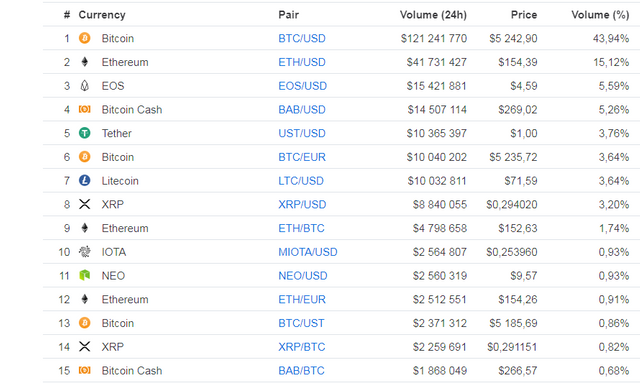 See the BTC dump? Its due to Bitfinex.