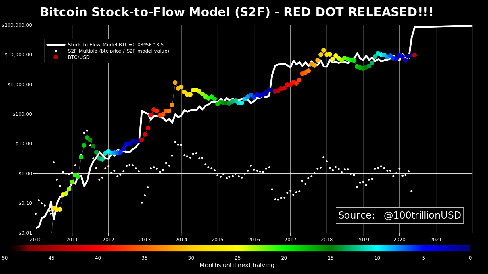 Do you think Bitcoin Stock-to-Flow model is right?