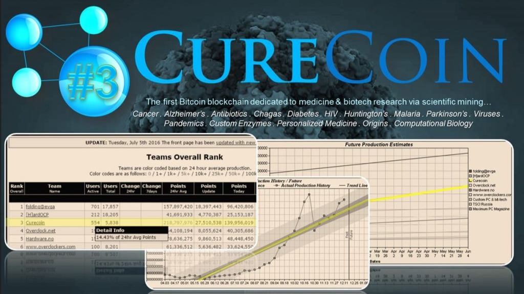 Curecoin distribution