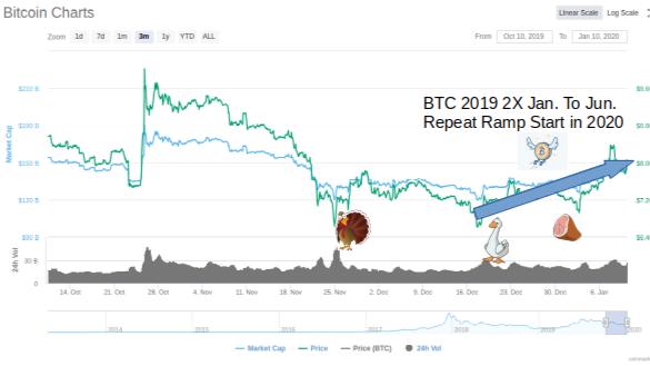 Bitcoin 2019 2X Jan. to June Ramp Repeat in 2020?