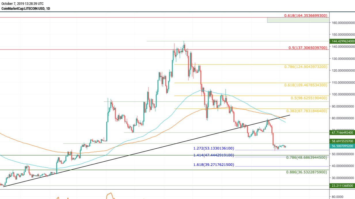 Litecoin (LTC) Price Prediction 2020 - $160 Possible?