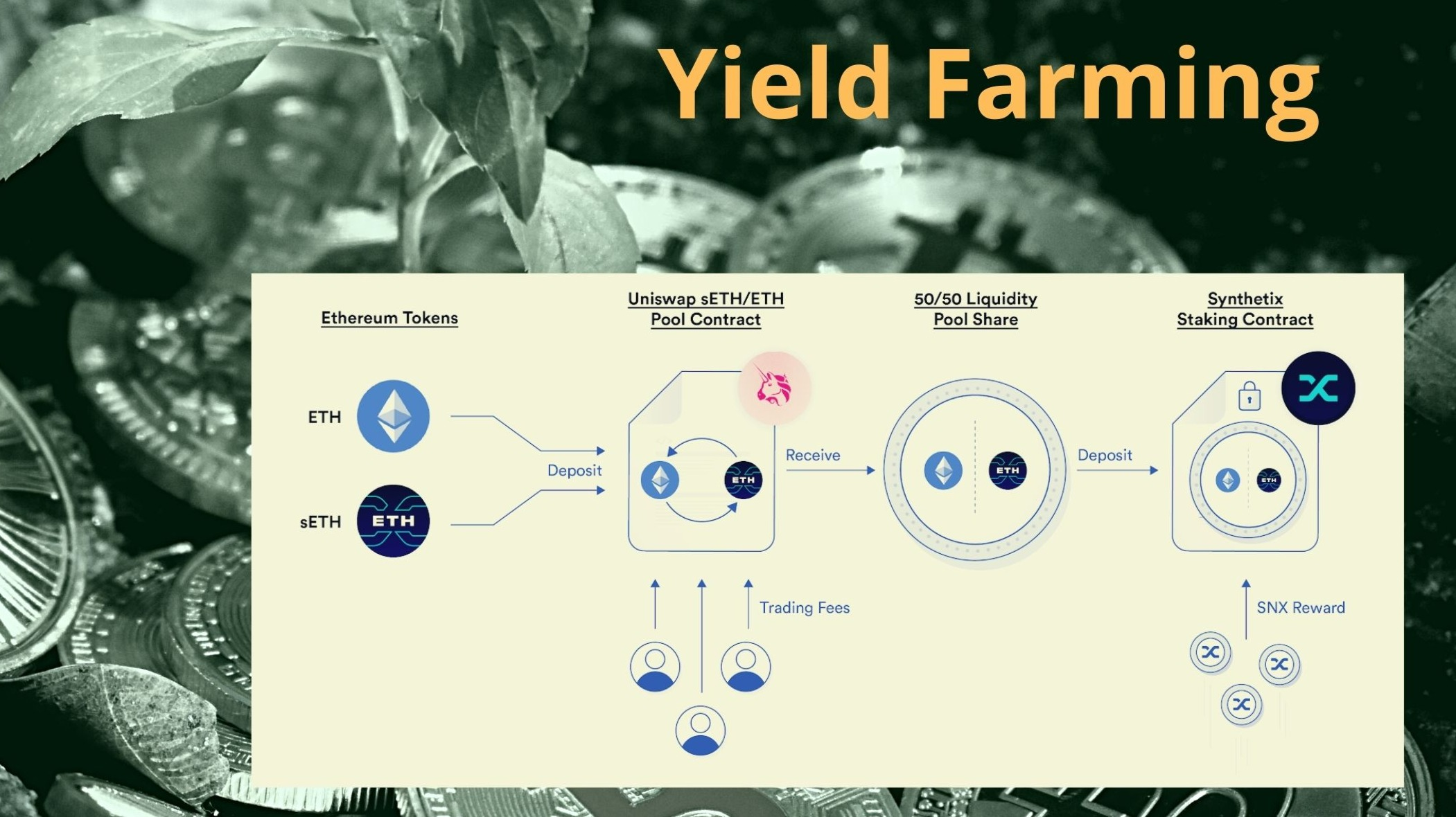 Crypto Basics: What Is Yield Farming & Why You Should Care?