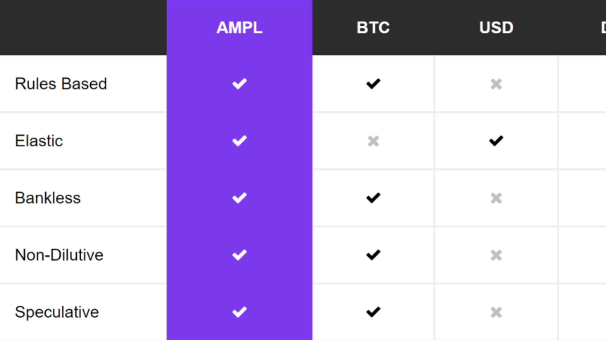 What's the Problem with $BTC, USD or $DAI that $AMPL solves?