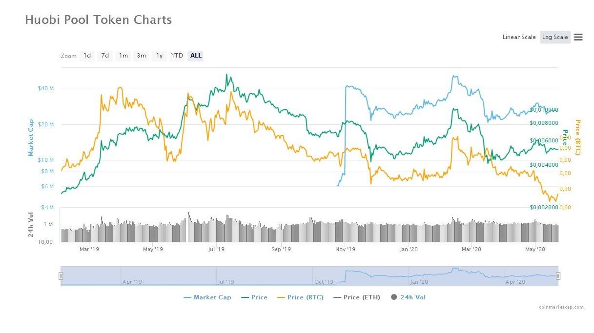 HPT Chart