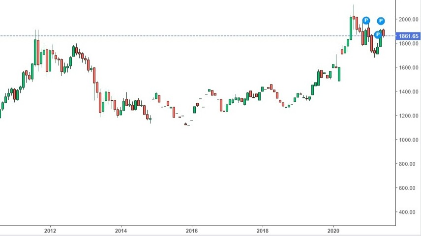 Monthly Charts of Gold and BTC