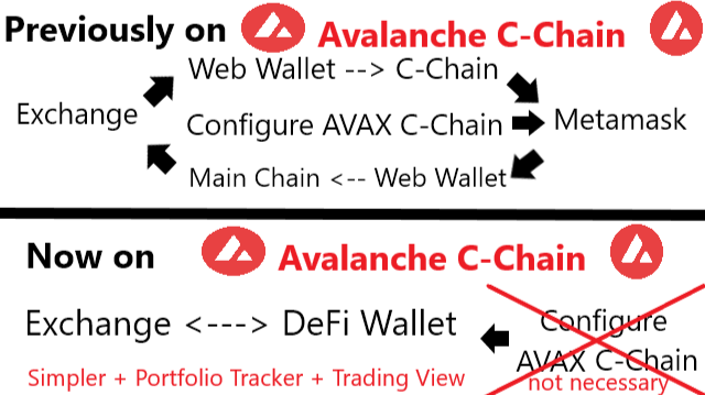 Avalanche C-Chain Before After