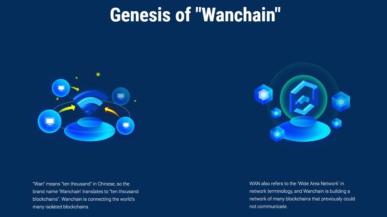 Litecoin Now Part of Wanchain's Decentralized Infrastructure