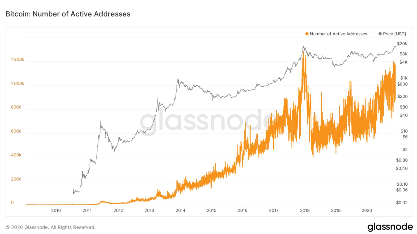 Bitcoin price vs active addresses