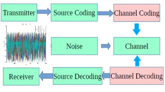 Shannon Communication Model