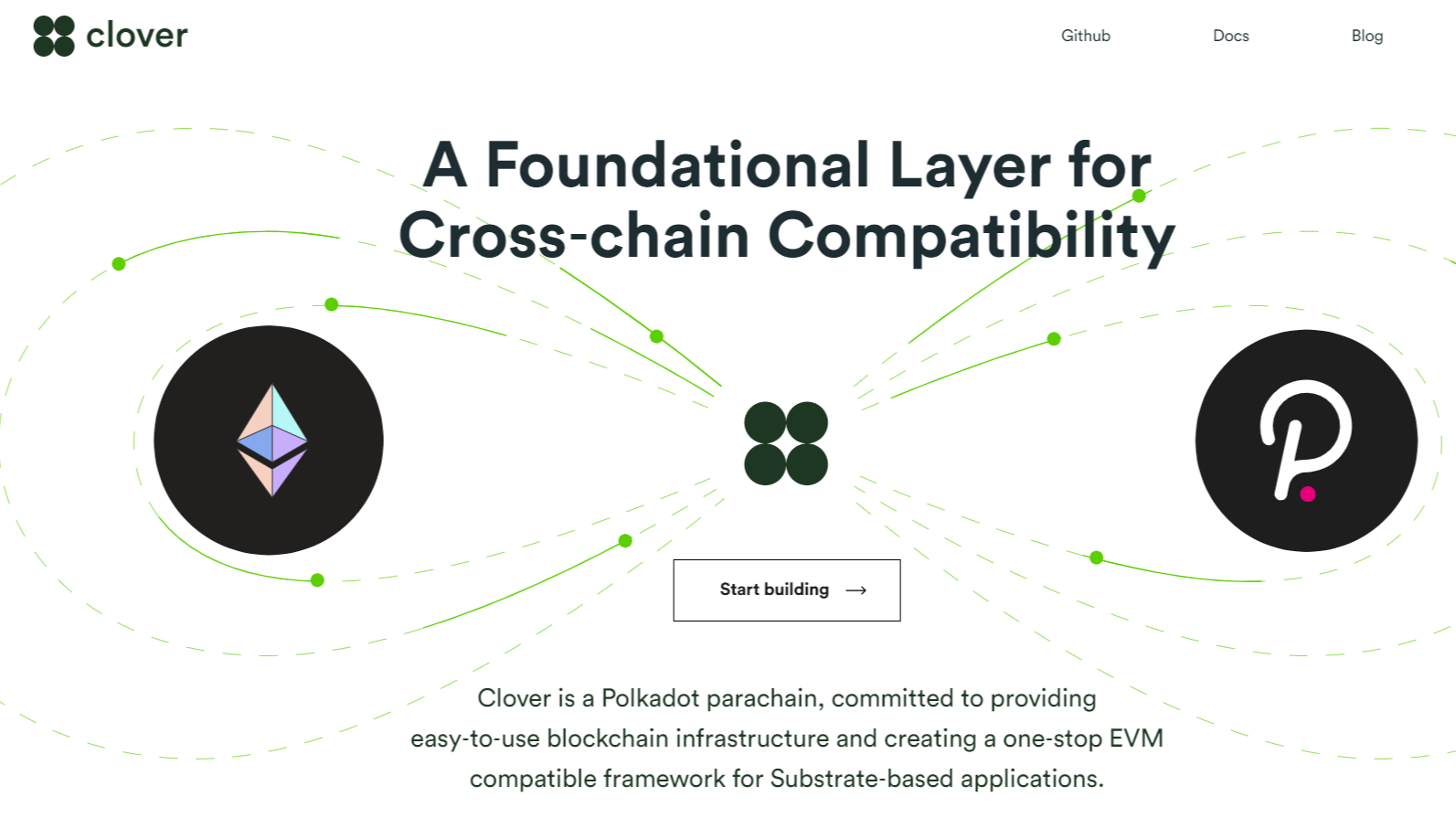 Clover Finance Seed Funding $3 million to Bring Ethereum DEFi Apps to Polkadot